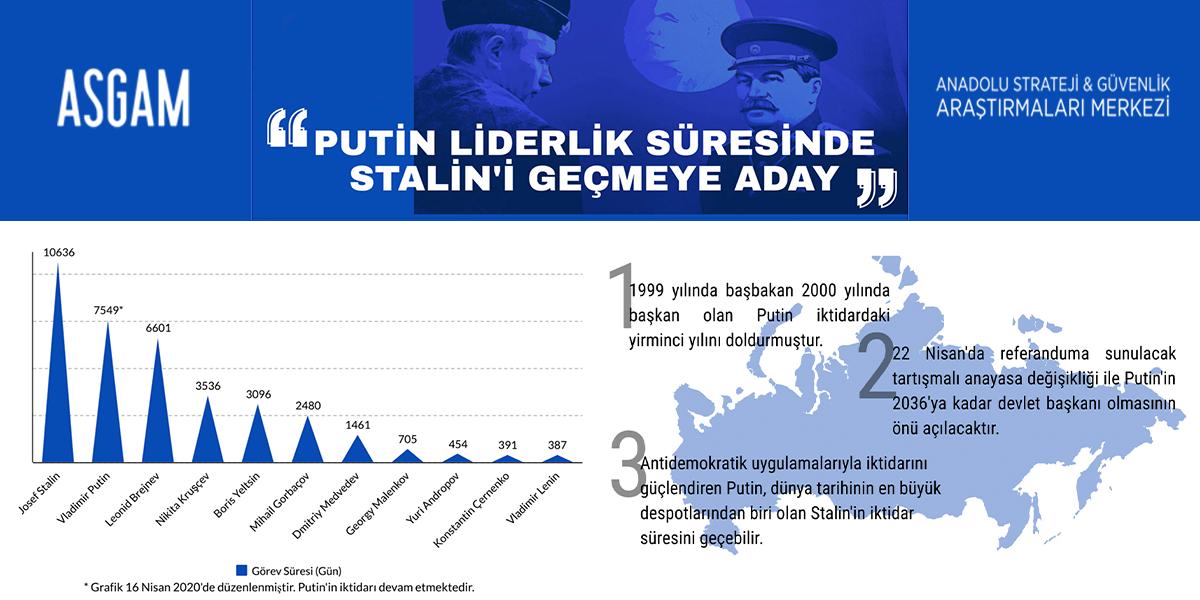 Putin Liderlik Süresinde Stalin'i Geçmeye Aday