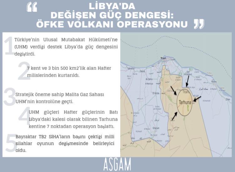 Libya'da Değişen Güç  Dengesi: Öfke Volkanı Operasyonu